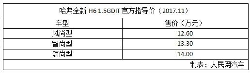 哈弗全新H6 1.5GDIT上市 售价12.60万-14.00万元
